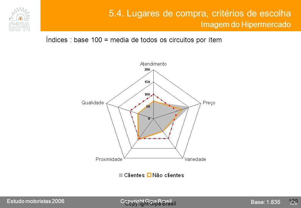 5.4. Lugares de compra, critérios de escolha Imagem do Hipermercado
