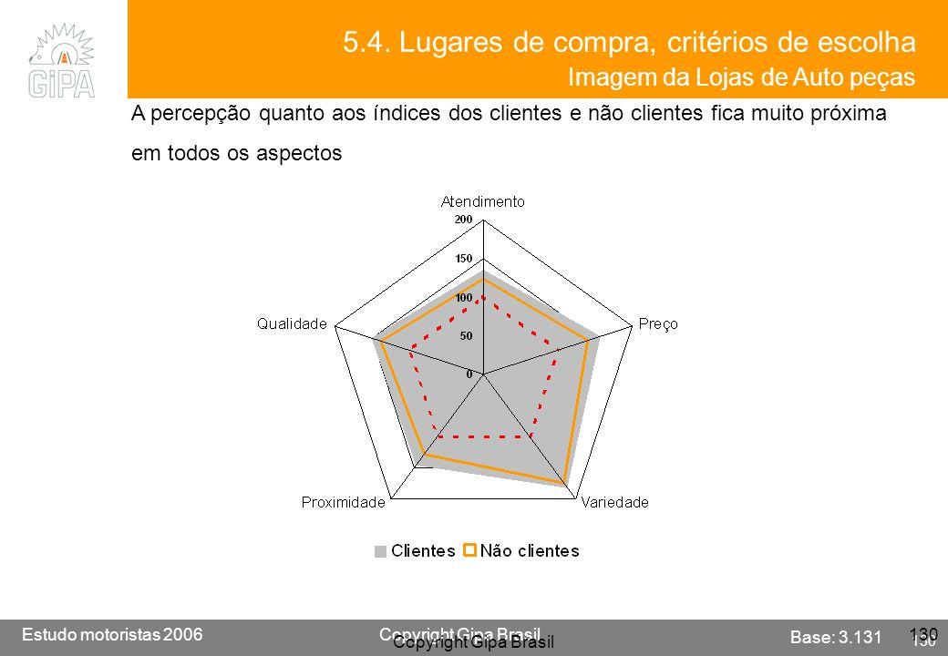 5.4. Lugares de compra, critérios de escolha Imagem da Lojas de Auto peças