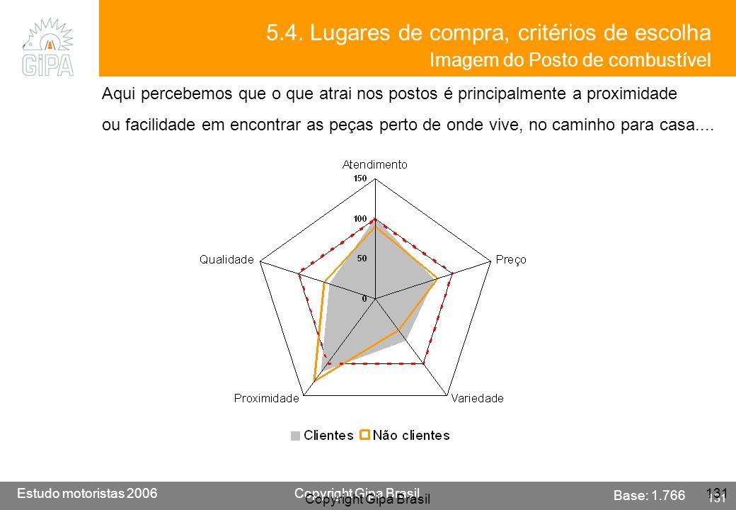 5.4. Lugares de compra, critérios de escolha Imagem do Posto de combustível