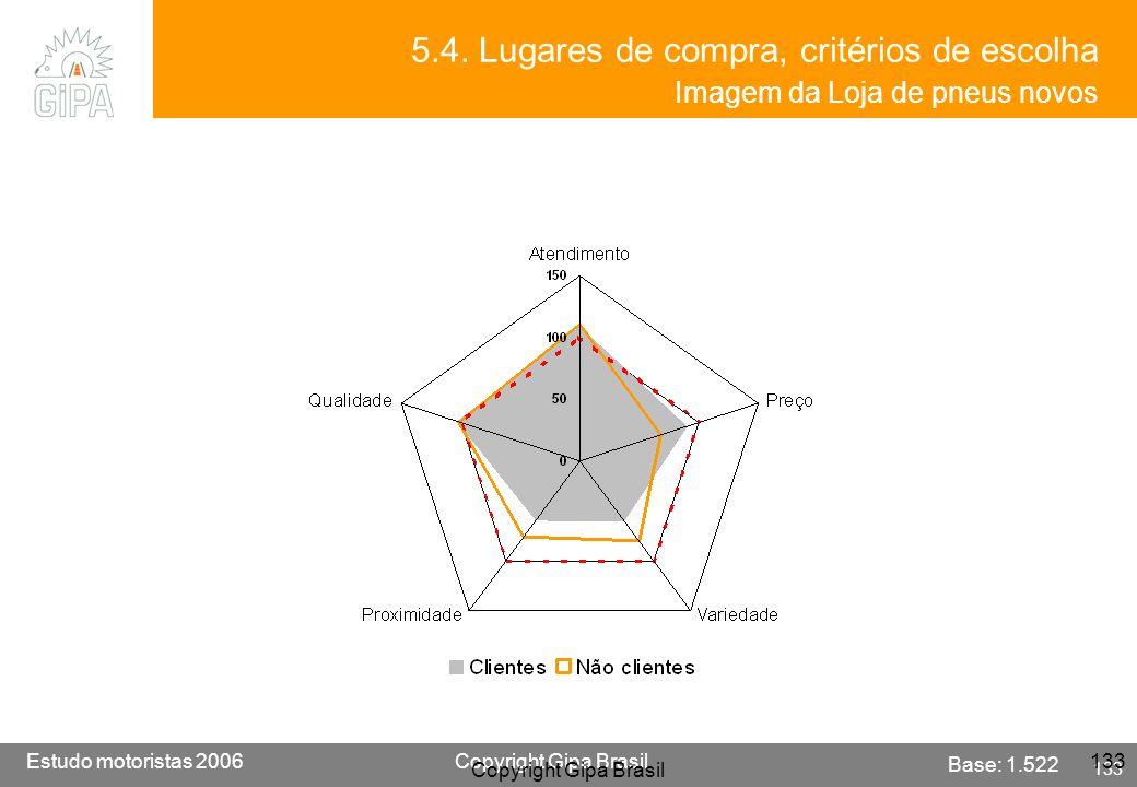 5.4. Lugares de compra, critérios de escolha Imagem da Loja de pneus novos