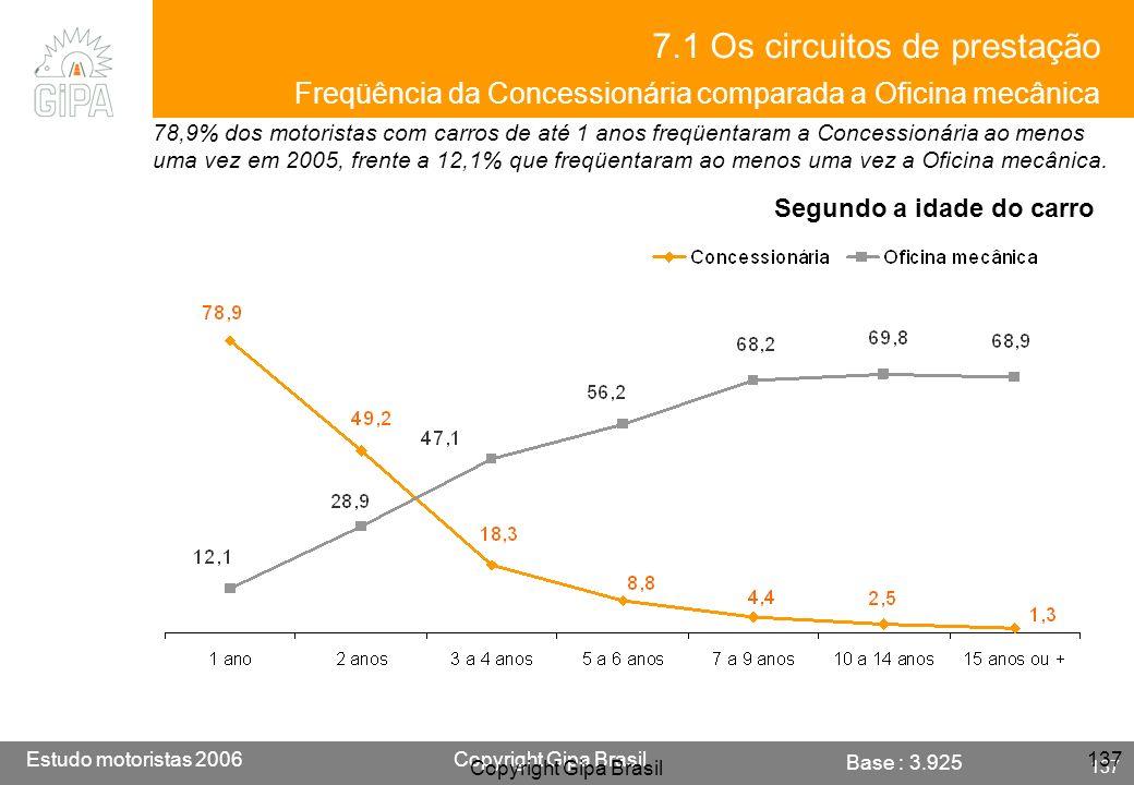 7.1 Os circuitos de prestação Freqüência da Concessionária comparada a Oficina mecânica