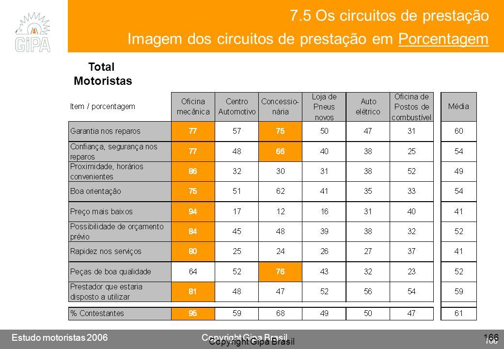 7.5 Os circuitos de prestação Imagem dos circuitos de prestação em Porcentagem