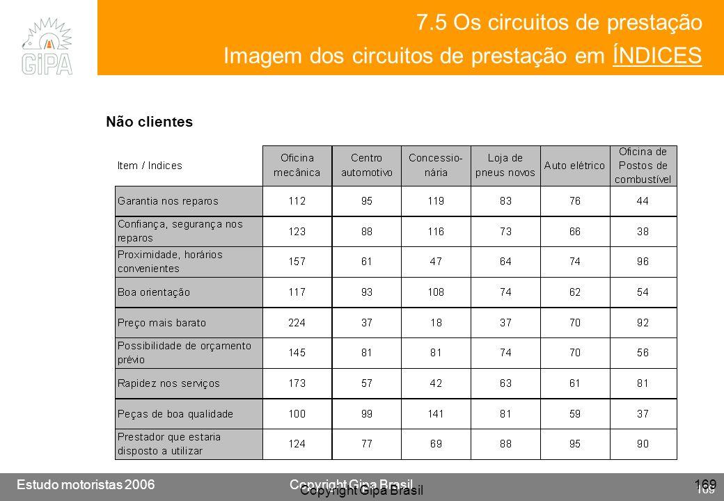 7.5 Os circuitos de prestação Imagem dos circuitos de prestação em ÍNDICES