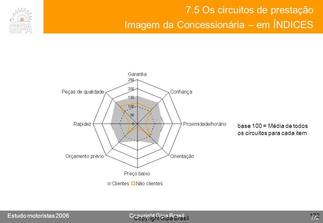 7.5 Os circuitos de prestação Imagem da Concessionária – em ÍNDICES