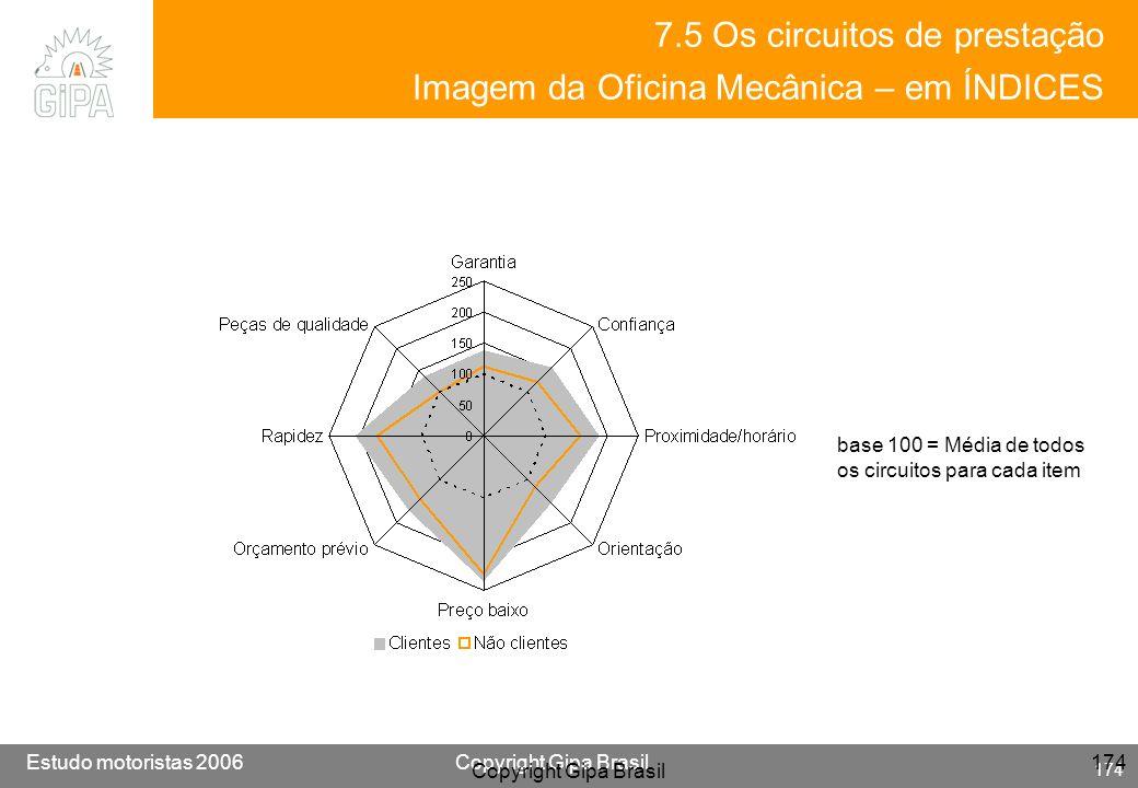 7.5 Os circuitos de prestação Imagem da Oficina Mecânica – em ÍNDICES