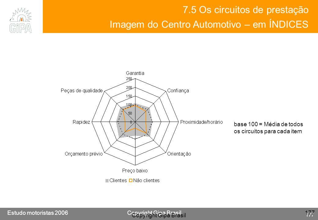 7.5 Os circuitos de prestação Imagem do Centro Automotivo – em ÍNDICES