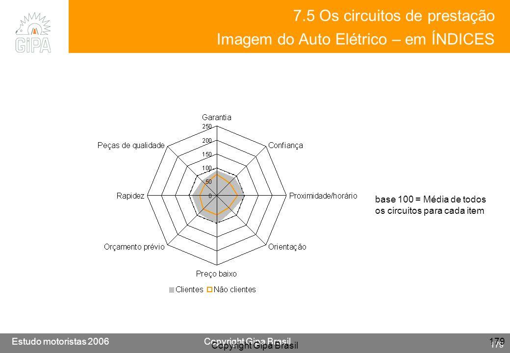 7.5 Os circuitos de prestação Imagem do Auto Elétrico – em ÍNDICES