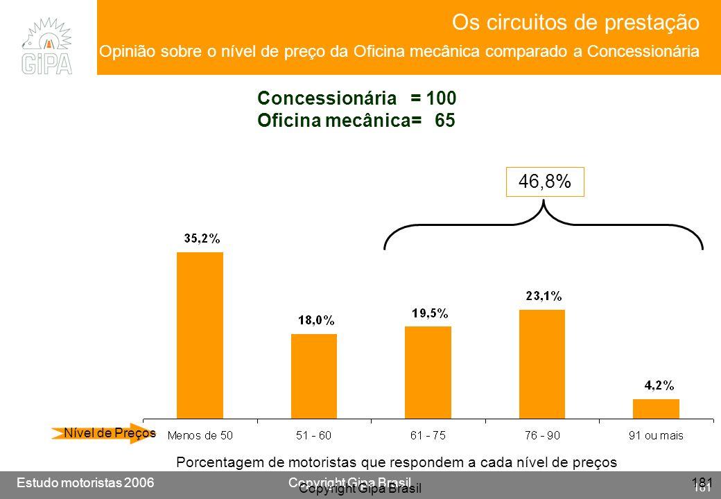 Os circuitos de prestação Opinião sobre o nível de preço da Oficina mecânica comparado a Concessionária