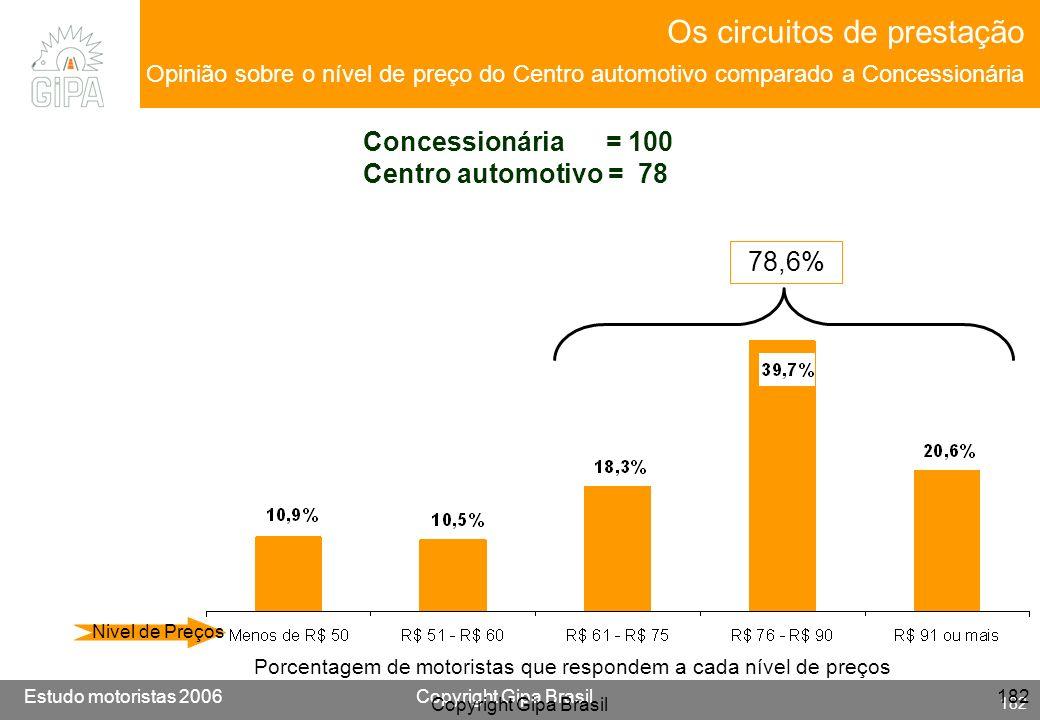 Os circuitos de prestação Opinião sobre o nível de preço do Centro automotivo comparado a Concessionária