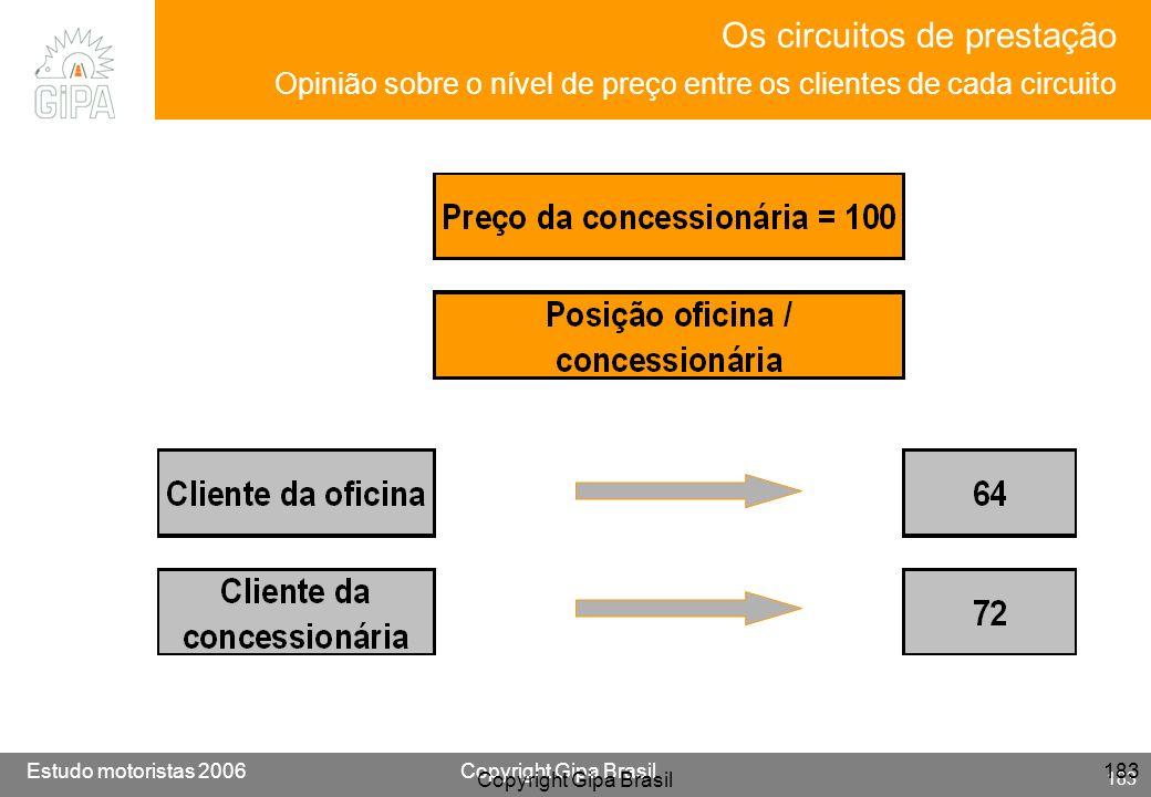 Os circuitos de prestação Opinião sobre o nível de preço entre os clientes de cada circuito