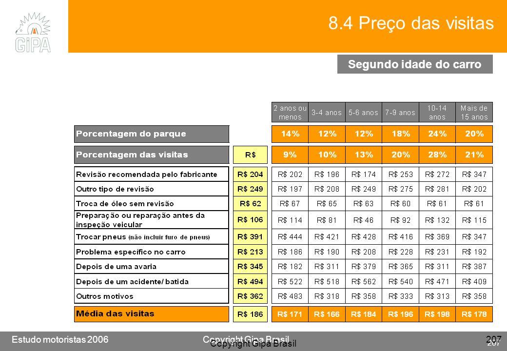8.4 Preço das visitas Segundo idade do carro Copyright Gipa Brasil