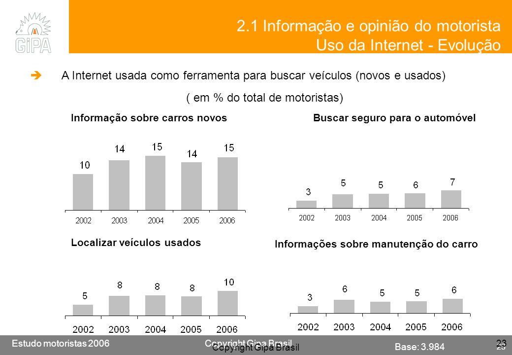 2.1 Informação e opinião do motorista Uso da Internet - Evolução