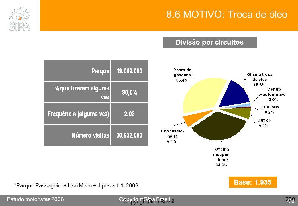 8.6 MOTIVO: Troca de óleo Divisão por circuitos Base: 1.935