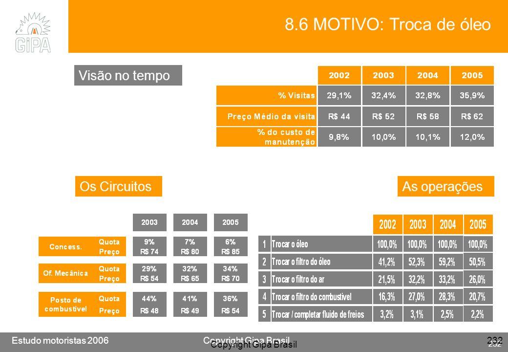8.6 MOTIVO: Troca de óleo Visão no tempo Os Circuitos As operações