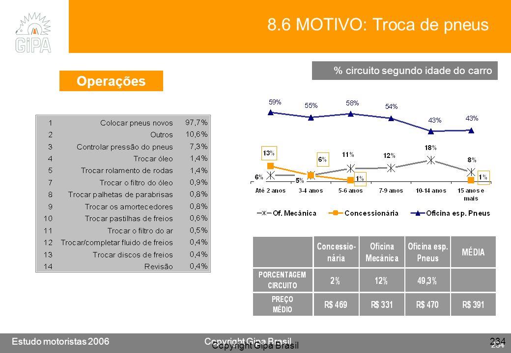 8.6 MOTIVO: Troca de pneus Operações % circuito segundo idade do carro