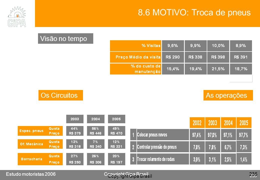 8.6 MOTIVO: Troca de pneus Visão no tempo Os Circuitos As operações