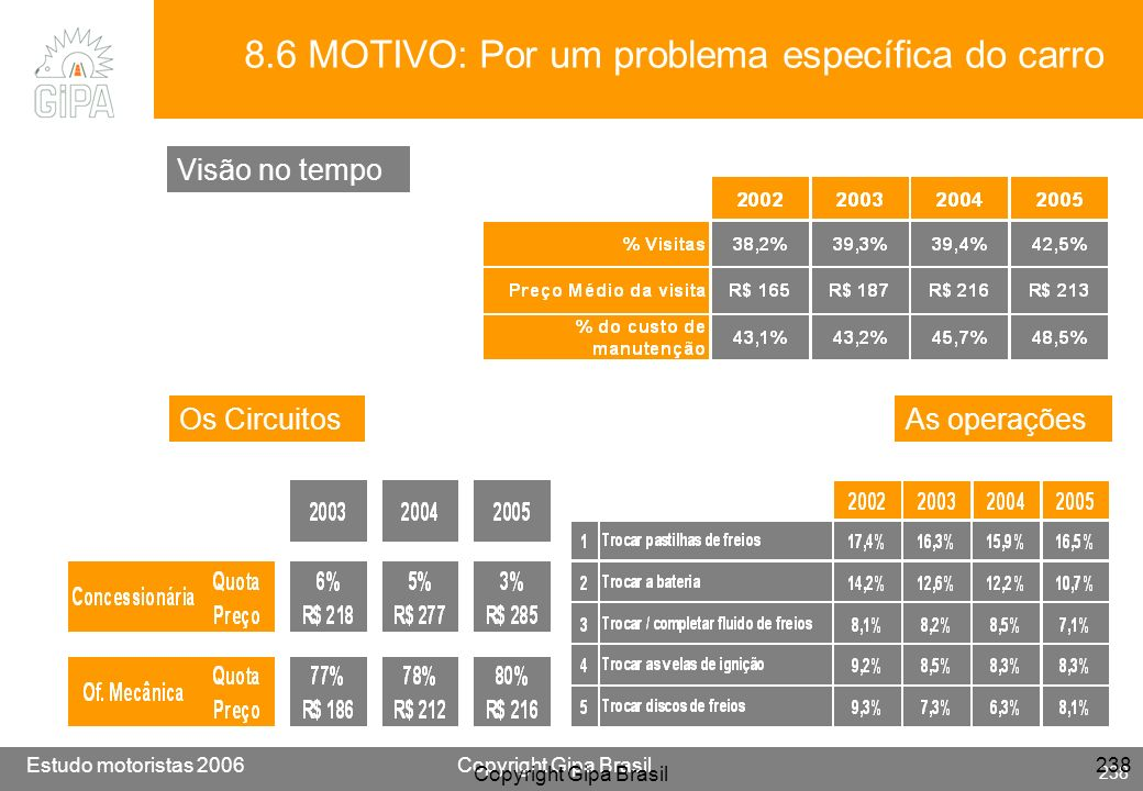 8.6 MOTIVO: Por um problema específica do carro