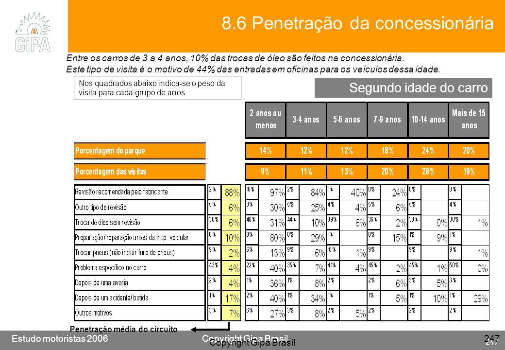 8.6 Penetração da concessionária
