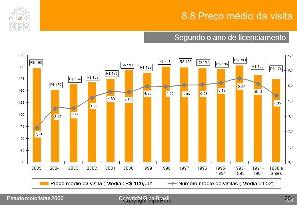 8.8 Preço médio da visita Segundo o ano de licenciamento