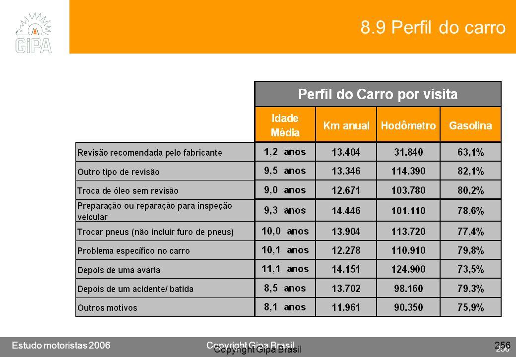 8.9 Perfil do carro Copyright Gipa Brasil