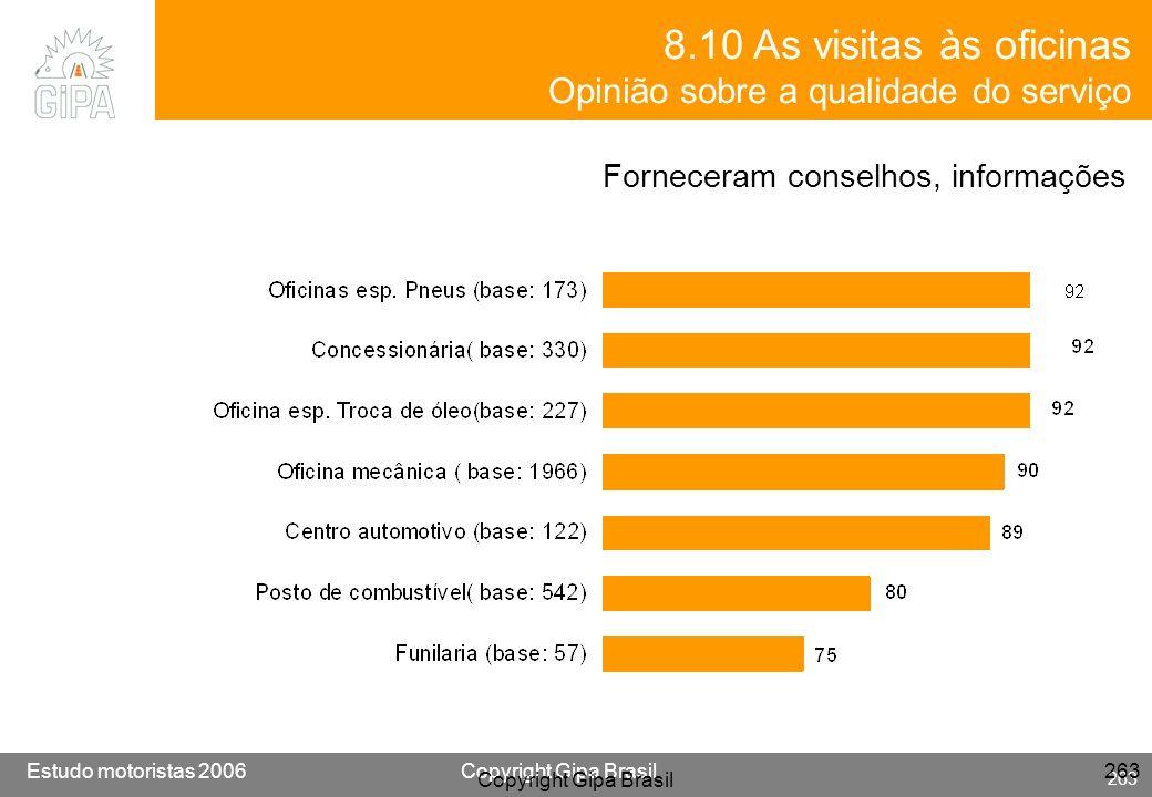 8.10 As visitas às oficinas Opinião sobre a qualidade do serviço