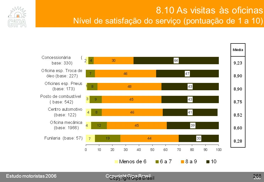 8.10 As visitas às oficinas Nível de satisfação do serviço (pontuação de 1 a 10) Copyright Gipa Brasil.