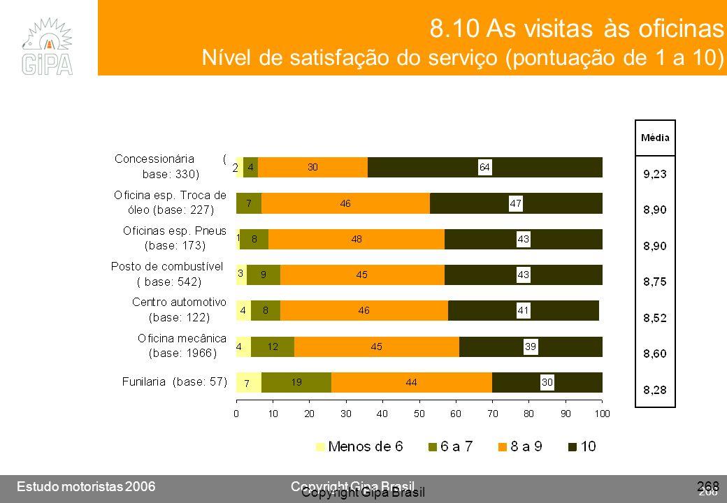 8.10 As visitas às oficinasNível de satisfação do serviço (pontuação de 1 a 10) Copyright Gipa Brasil.