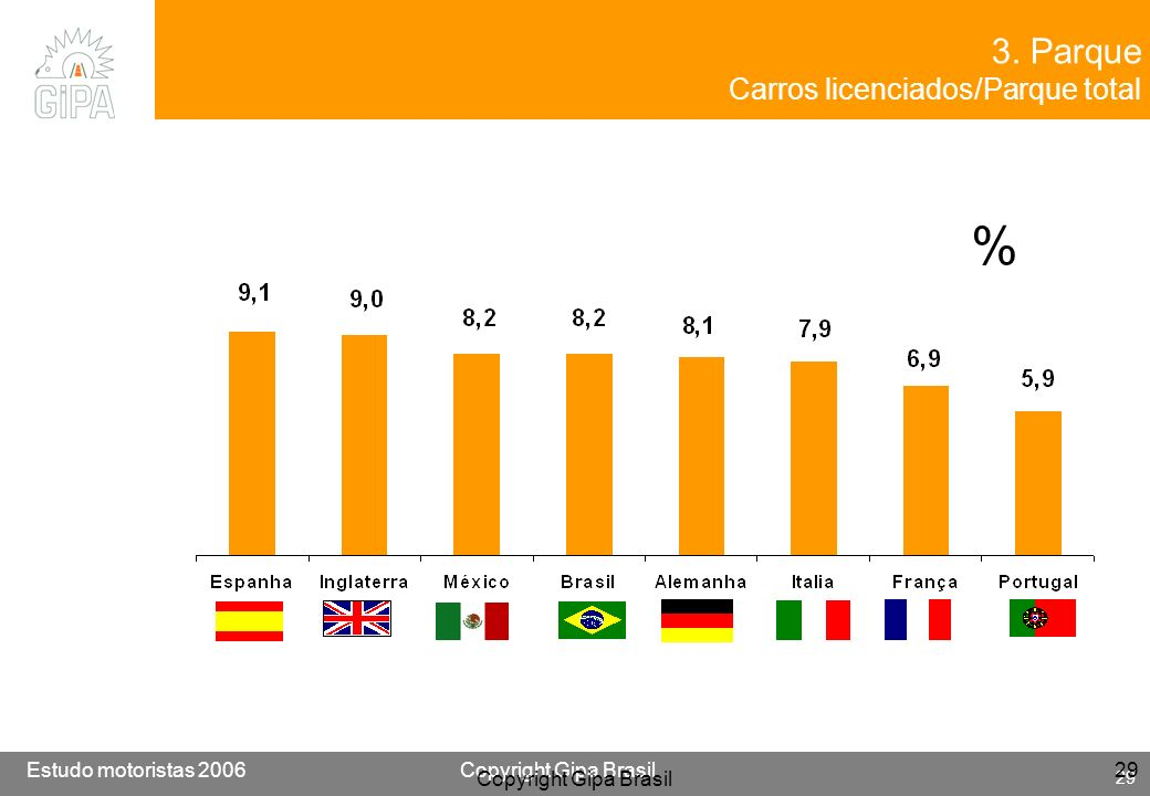 3. Parque Carros licenciados/Parque total % Copyright Gipa Brasil
