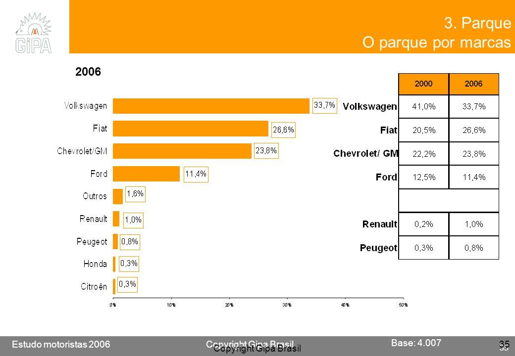 3. Parque O parque por marcas 2006 Base: 4.007 Copyright Gipa Brasil