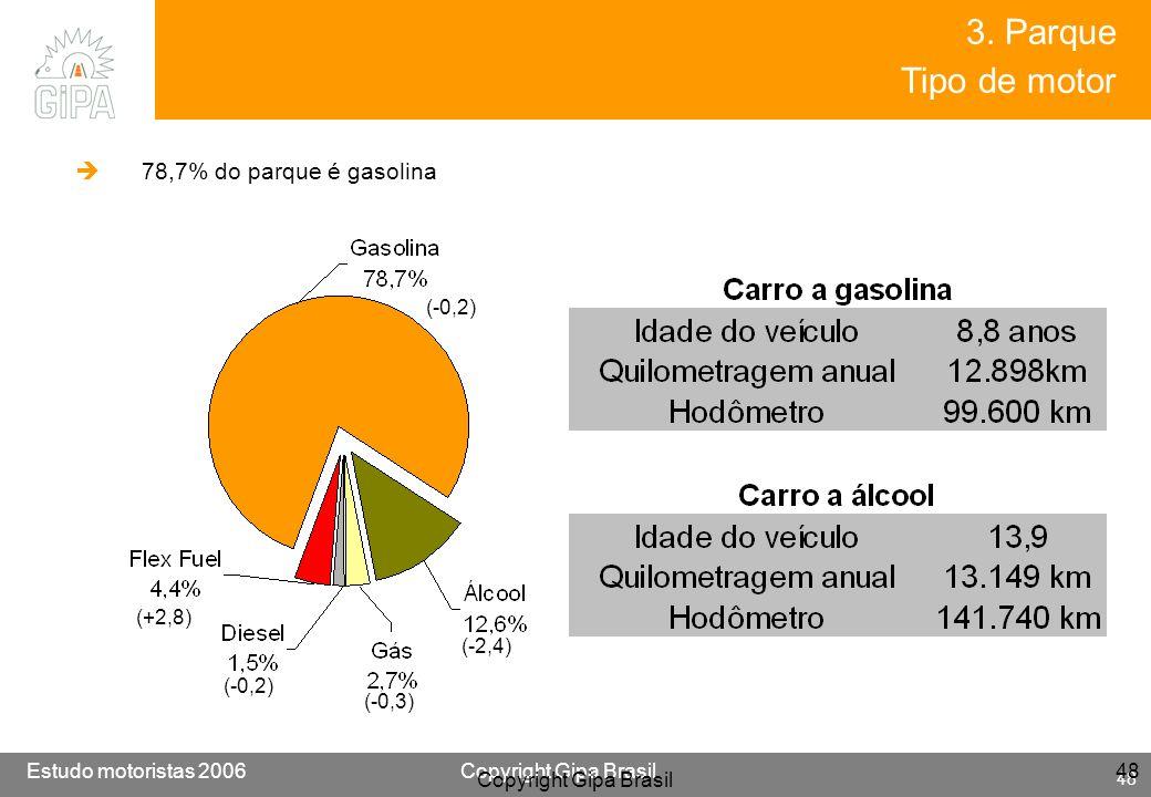3. Parque Tipo de motor 78,7% do parque é gasolina (-0,2) (+2,8)