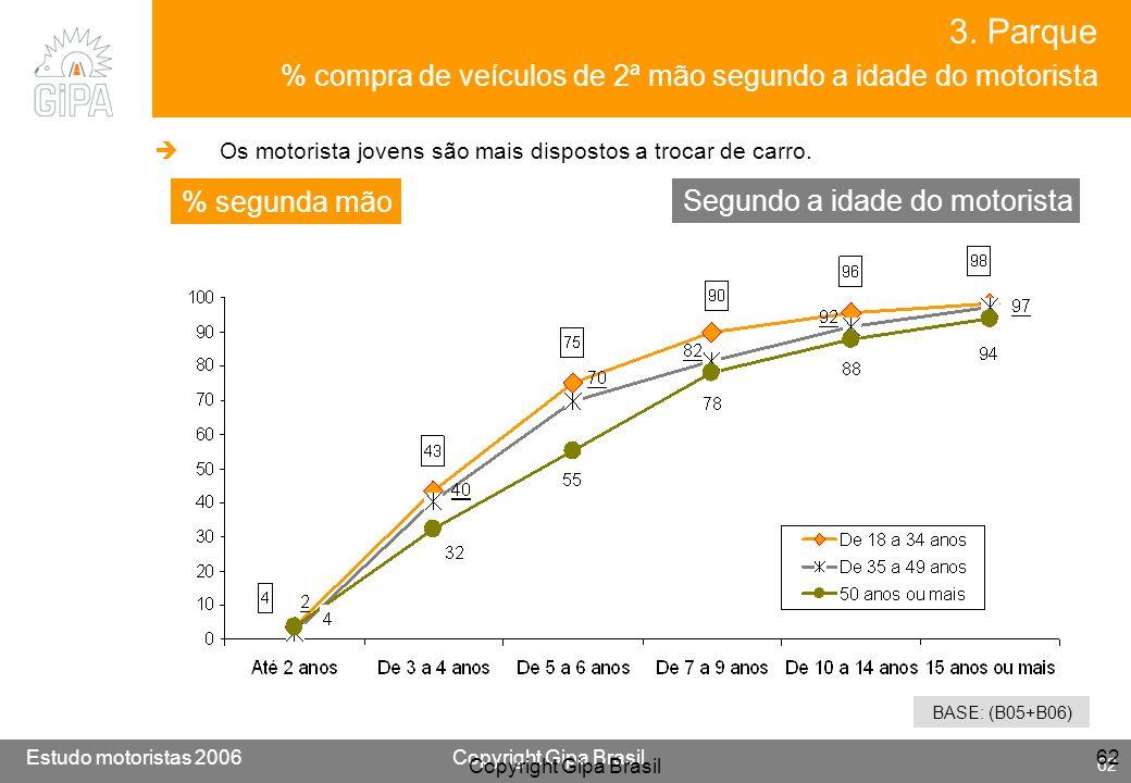 3. Parque % compra de veículos de 2ª mão segundo a idade do motorista