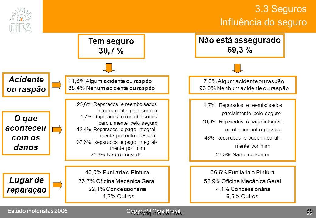 3.3 Seguros Influência do seguro