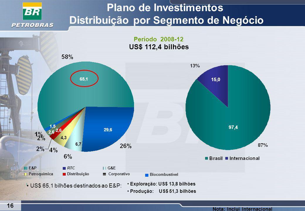 Plano de Investimentos Distribuição por Segmento de Negócio