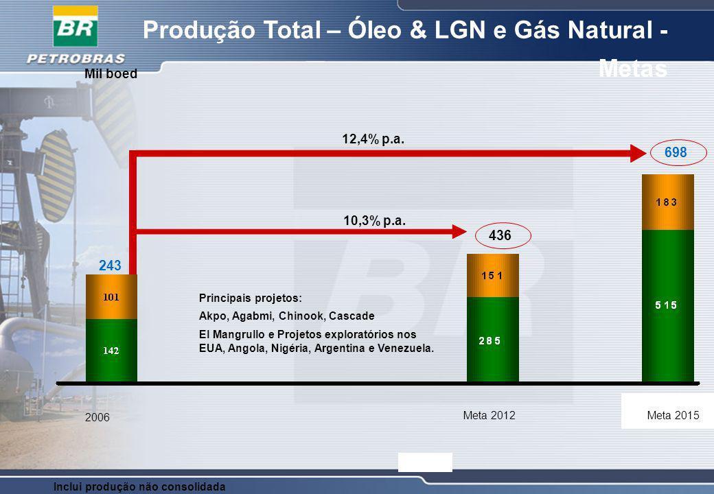 Produção Total – Óleo & LGN e Gás Natural - Metas
