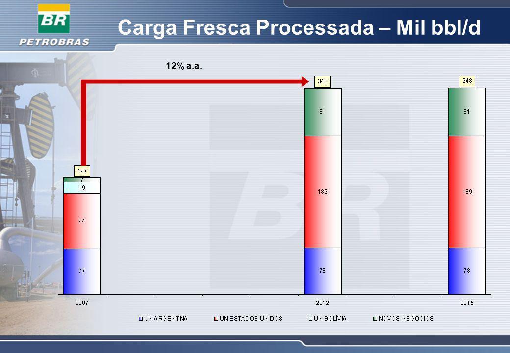 Carga Fresca Processada – Mil bbl/d