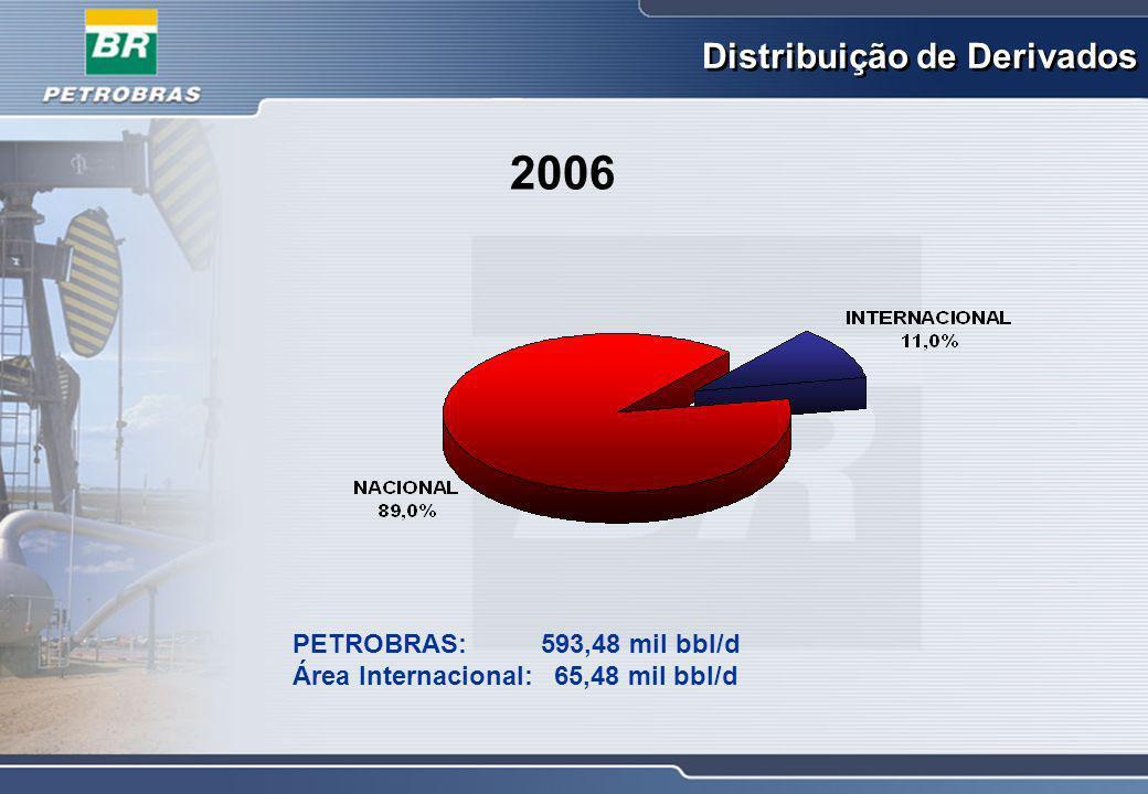 2006 Distribuição de Derivados PETROBRAS: 593,48 mil bbl/d
