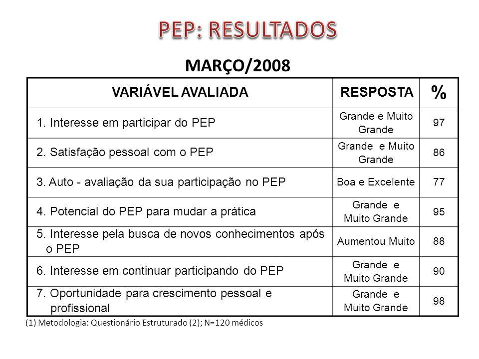 PEP: RESULTADOS % MARÇO/2008 VARIÁVEL AVALIADA RESPOSTA