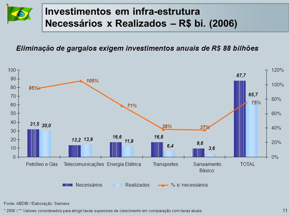 Eliminação de gargalos exigem investimentos anuais de R$ 88 bilhões