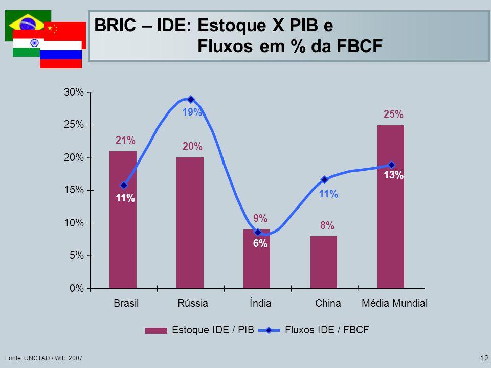 BRIC – IDE: Estoque X PIB e Fluxos em % da FBCF
