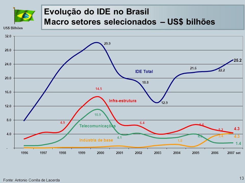 Evolução do IDE no Brasil Macro setores selecionados – US$ bilhões
