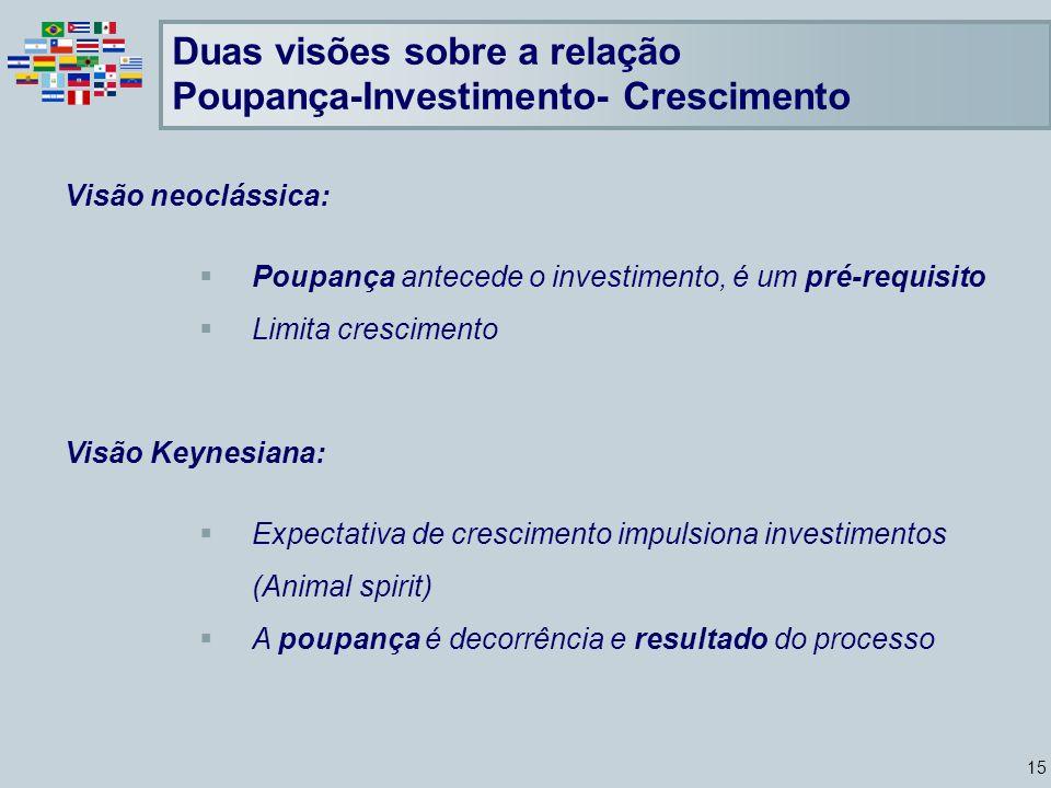 Duas visões sobre a relação Poupança-Investimento- Crescimento
