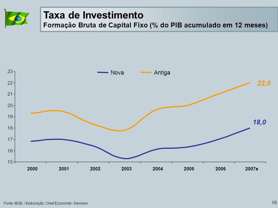 Taxa de Investimento Formação Bruta de Capital Fixo (% do PIB acumulado em 12 meses)