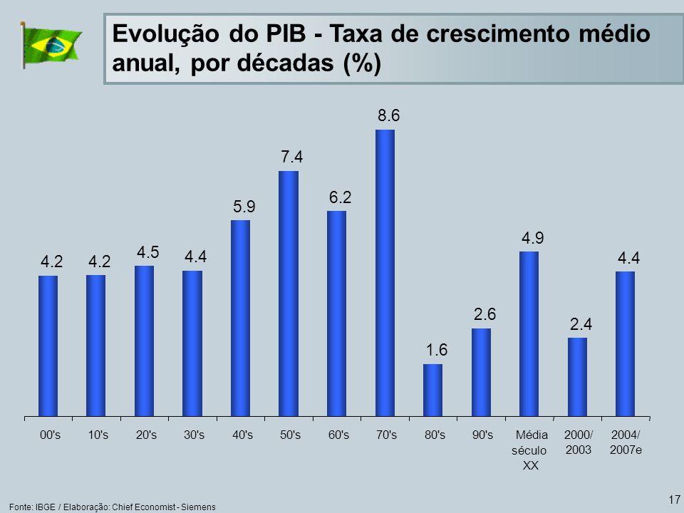 Evolução do PIB - Taxa de crescimento médio anual, por décadas (%)