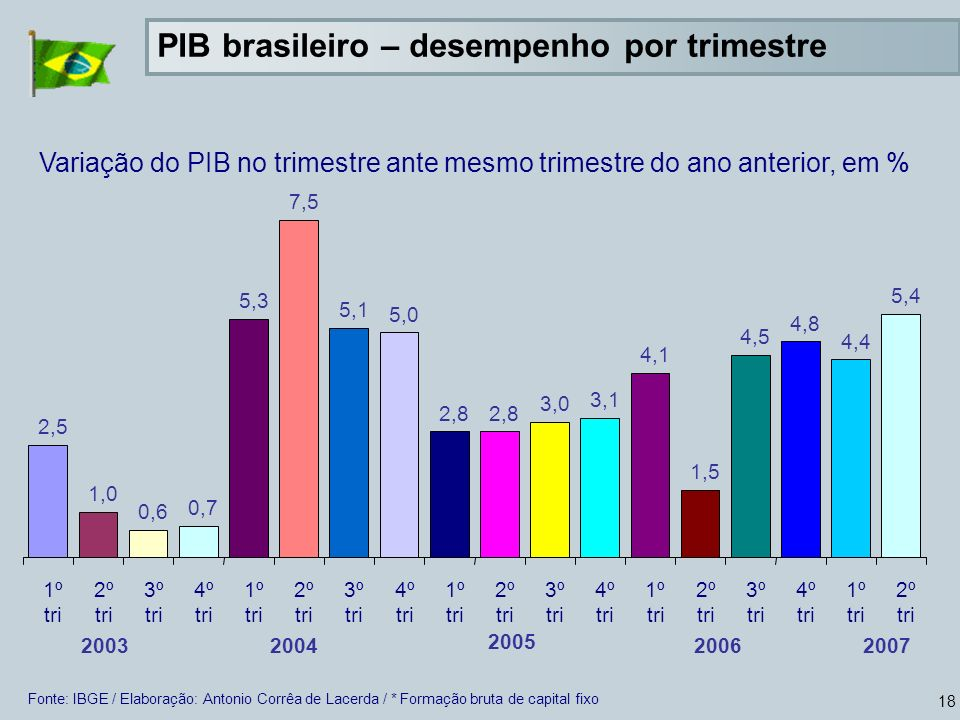 PIB brasileiro – desempenho por trimestre