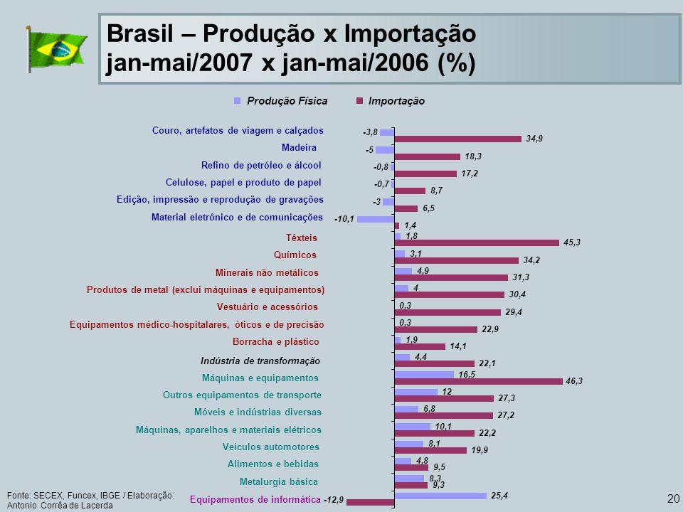 Brasil – Produção x Importação jan-mai/2007 x jan-mai/2006 (%)