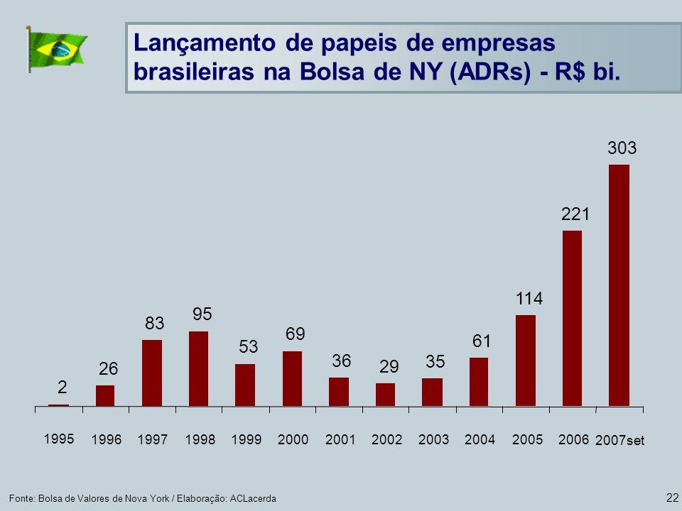 Lançamento de papeis de empresas brasileiras na Bolsa de NY (ADRs) - R$ bi.