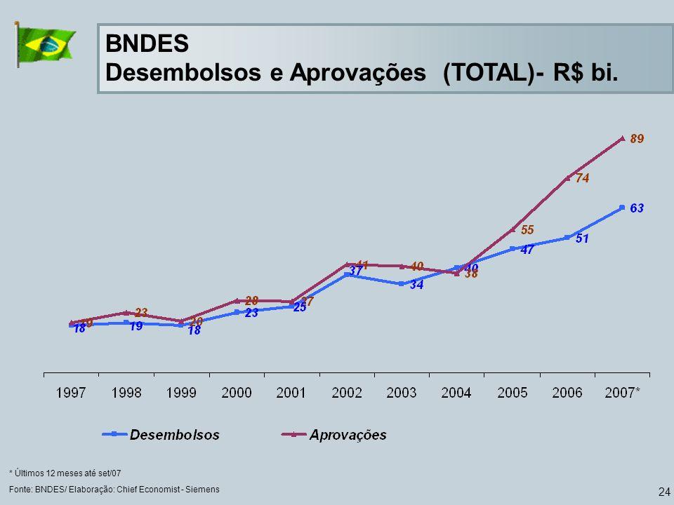 BNDES Desembolsos e Aprovações (TOTAL)- R$ bi.