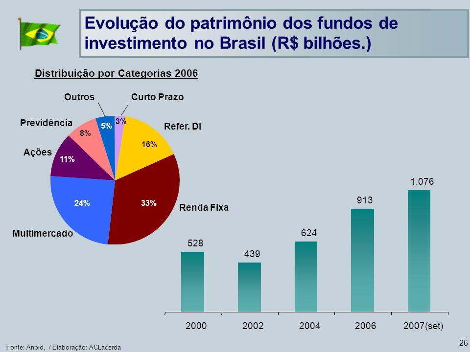 Distribuição por Categorias 2006