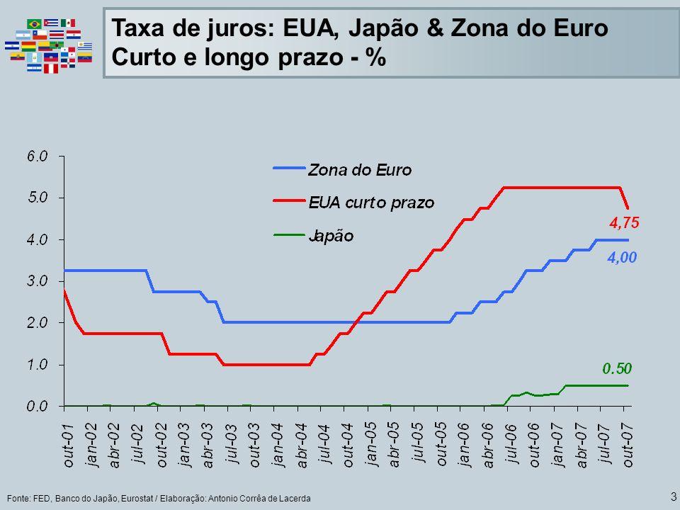 Taxa de juros: EUA, Japão & Zona do Euro Curto e longo prazo - %