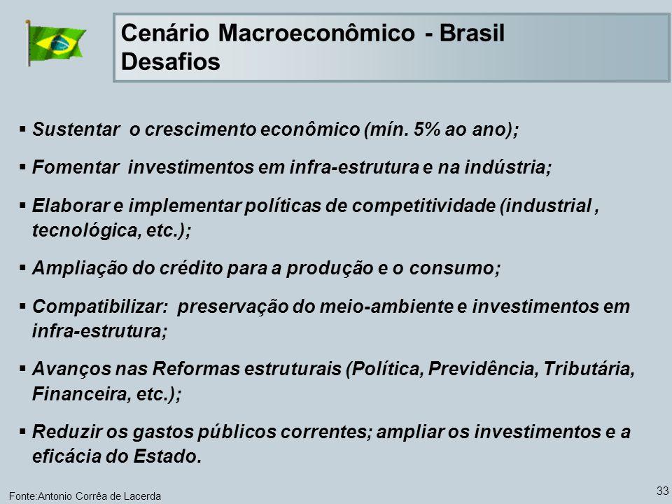 Cenário Macroeconômico - Brasil Desafios